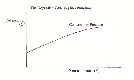 the keynesian income expenditure model This video lesson covers the keynesian aggregate expenditure model aggregate expenditure is defined as the current value of all finished goods and services in the economy.