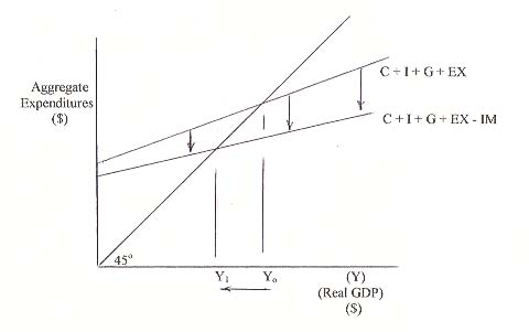 macro economics thesis question