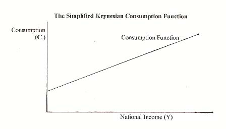 Simplified Keynesian Consumption Function