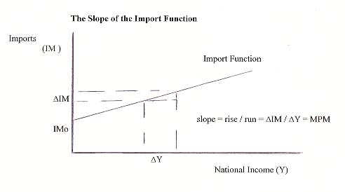 Slope of the Import Function