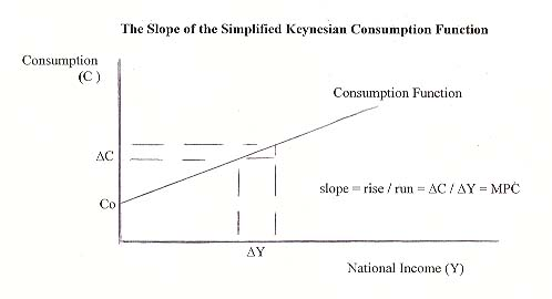 SlopeOfTheSimplifiedKeynesianConsumptionFunction.jpg